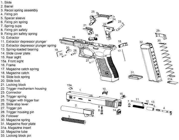 Parts list/breakdown for glock gen 3 model 17 22 35